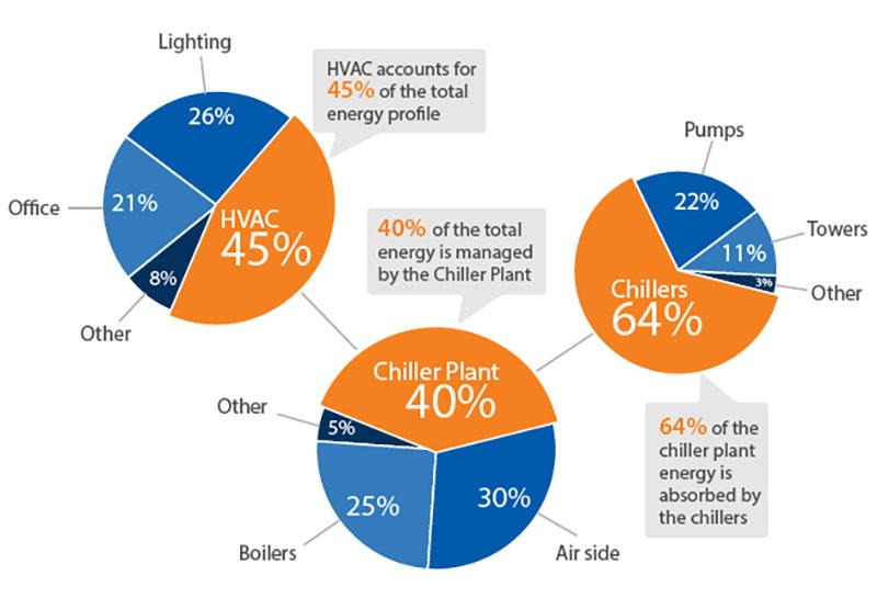 HVAC PSG Energy Pie Charts