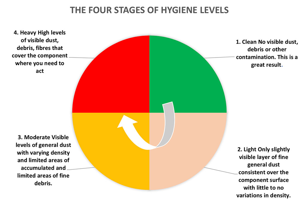 THE FOUR STAGES OF HYGIENE LEVELS